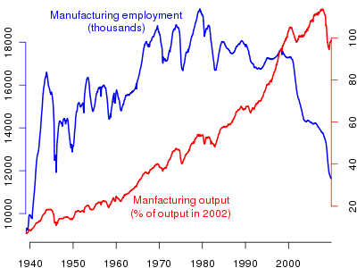 Manufacturing output and employment, 1939-2009