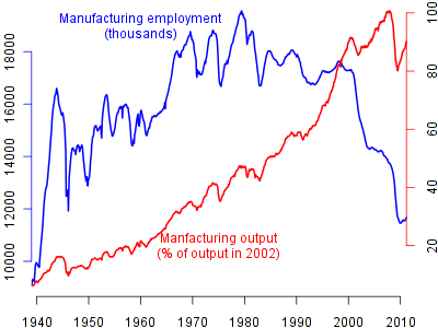 Manufacturing Output and Employment (1)
