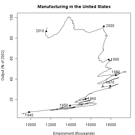 Manufacturing Output and Employment (2)