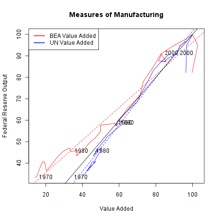 Comparison of value added and physical output measures of manufacturing