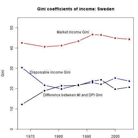 Income Inequality in Sweden