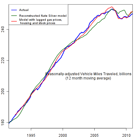 Vehicle Miles Traveled: Actual and Regression Predictions