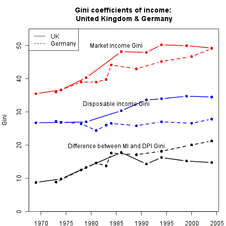Income Inequality in the UK and Germany