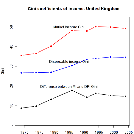 Income Inequality in the UK