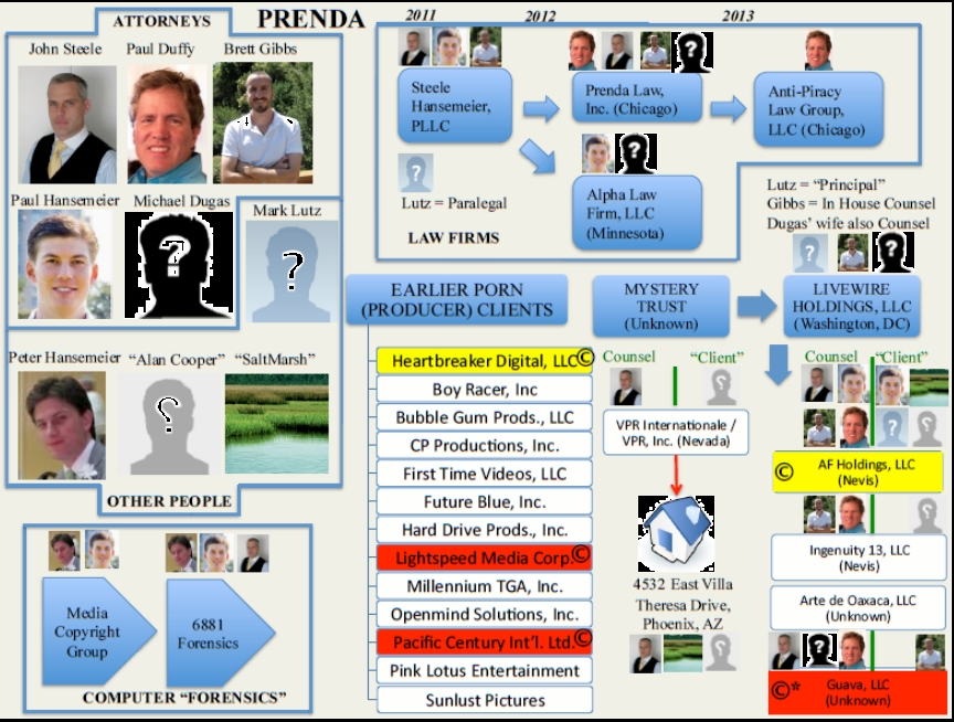Org chart of Prenda Law