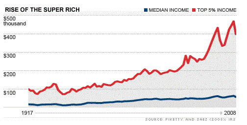 Rise-of-the-Super-Rich-Piketty-and-Saez-2008
